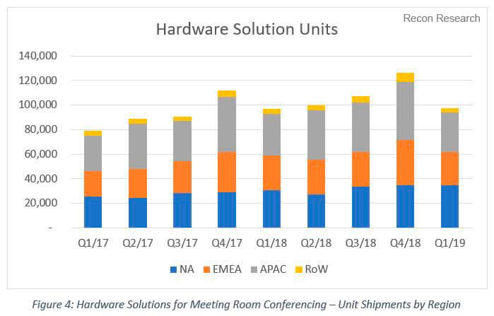 2019-Q1-Pulse-VC-Hardware-Image-4