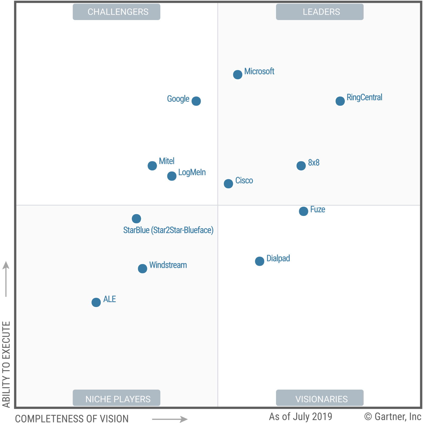 ucaas-magic-quadrant-2019-gartner