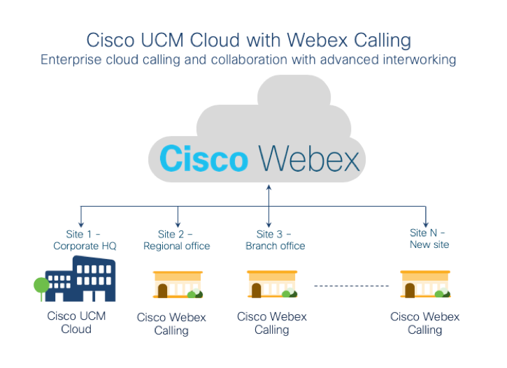 Cisco-CUCM-cloud