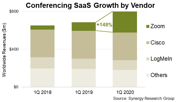 Synergy Research-VaaS-Q1-2020